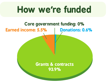 Graphic showing how CAfS is funded