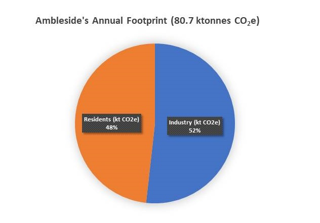 Pie chart showing Ambleside's carbon footprint