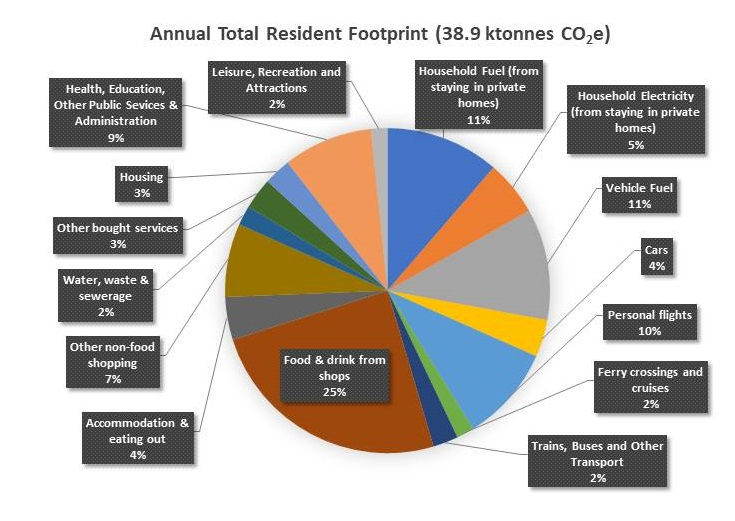 Pie chart showing the carbon footprint of residents in Ambleside