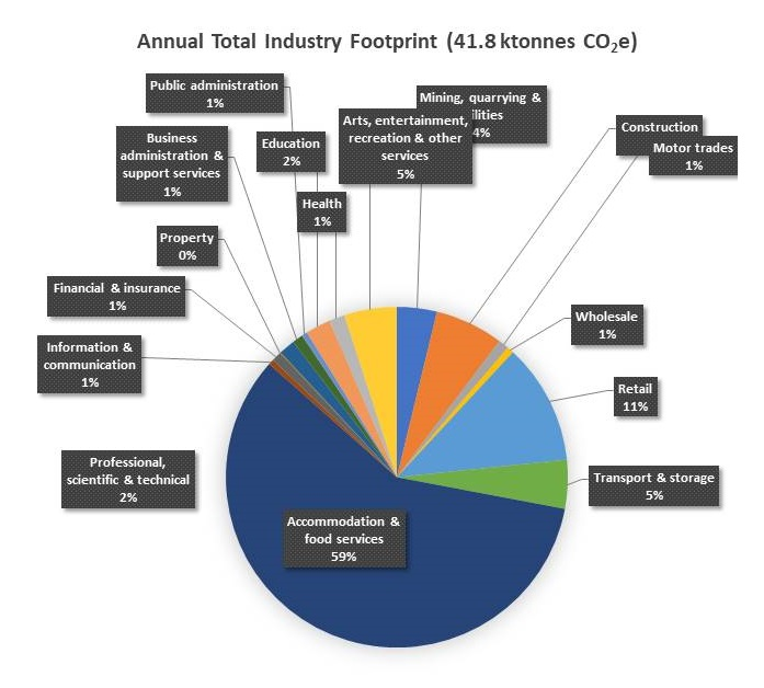 Pie chart showing carbon footprint of industry in Ambleside