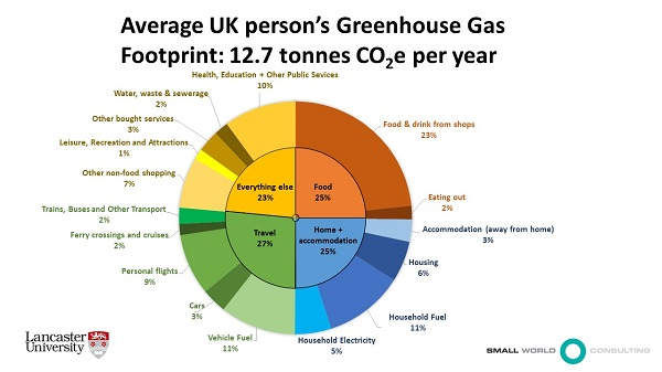 Pie chart showing average UK person's carbon footprint