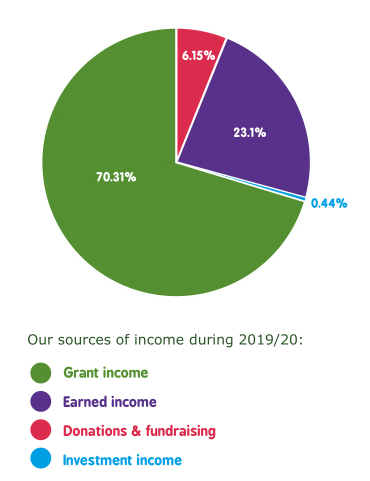 Pie chart showing CAfS' income from different sources in 2019-20